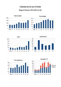 Rapport financier 2014-2015